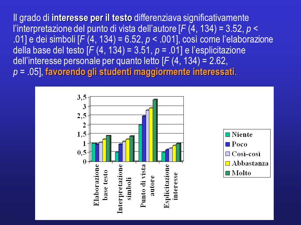 Il grado di interesse per il testo differenziava significativamente l'interpretazione del punto di vista dell'autore [F (4, 134) = 3.52, p < .01] e dei simboli [F (4, 134) = 6.52, p < .001], così come l'elaborazione della base del testo [F (4, 134) = 3.51, p = .01] e l'esplicitazione dell'interesse personale per quanto letto [F (4, 134) = 2.62,